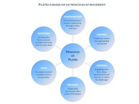 The Principles of Pilates