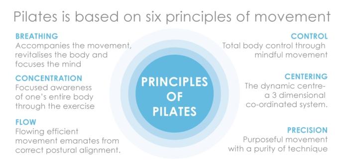 PrinciplesOfPilates.jpg
