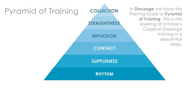 PyramidOfTraning.jpg